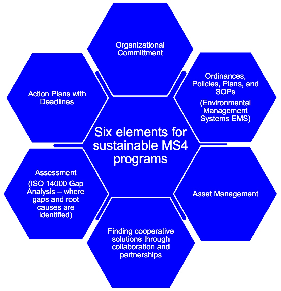 Six elements for sustainable MS4 programs